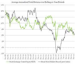 Average Reit Returns Vs Stocks Overtime Long Term