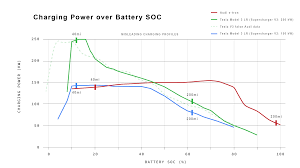 Electric Car Range Comparison Chart Correcting Audi Tesla Model 3 Charges Over 2 Times Faster