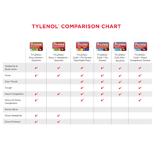 Tylenol Cold And Flu Severe Dosage Chart Tylenol Cold Flu Severe Flu Medicine Honey Lemon Flavor