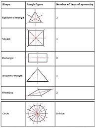 Ncert Solution Class 6 Maths Chapter 13 Symmetry Toppers
