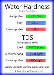 Water Ppm Chart 61 Explanatory Tds Water Testing Chart