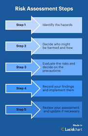 A Complete Guide To The Risk Assessment Process Lucidchart