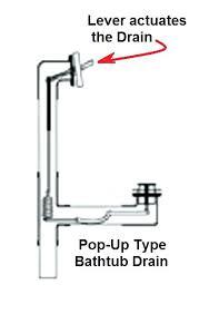 kohler bathtub drain bathtub drain stopper replacement tub parts kohler bathroom pa
