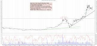 Grafico azioni Tesla 12 08 2020 ora 22:16. - La Borsa Dei Piccoli