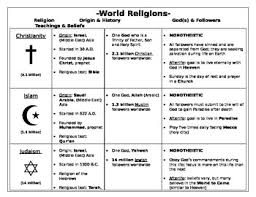 World Religions Comparison Chart Pin On 6th Grade Social Studies Physical And Human Geography