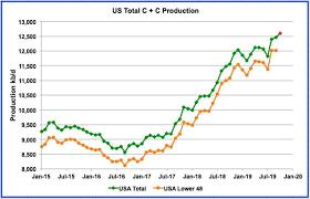 Visualizing The Us Shale Slowdown Oilprice Com