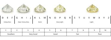 Diamond Clarity Guide Diamond Buying Guide Cut Colour Clarity Carat Weight Tjc