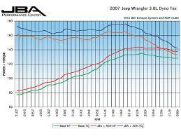 2007 jeep jk wrangler engine upgrades four wheeler magazine 2007 jeep jk wrangler power torque chart photo 10925249