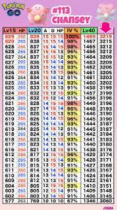 Chansey Iv Chart