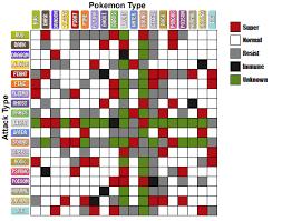52 Right Pokemon Type Chart Emerald