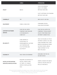 Cable Providers Comparison Chart What Is Ott Tv And How Is It Better Than Cable For
