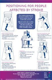 Management Of Hemiplegic Shoulder Pain Following Stroke
