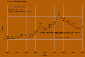 Penny Chart 2015 Penny Production Cost Chart Graph