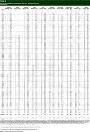 45 Methodical Virginia Tax Chart