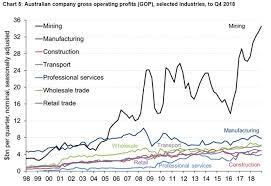 Mining Chart Mining Graph Abc News Australian Broadcasting Corporation
