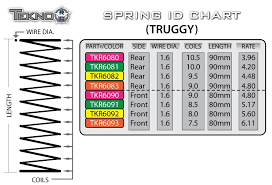Traxxas Spring Color Chart 24 Always Up To Date Tekno Low Frequency Spring Chart