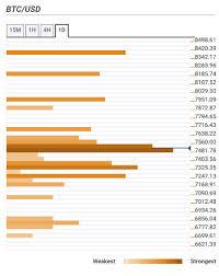 Bitcoin Price Prediction Bulls Hit The Pause Button As Btc