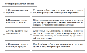 Дебиторская и кредиторская задолженность понятие сущность и роль  Следовательно дебиторская задолженность в зависимости от экономической ситуации может быть представлена в любой из четырёх категорий финансовых активов