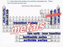 Filling in the Periodic Table. 1. Label the following: alkali ...