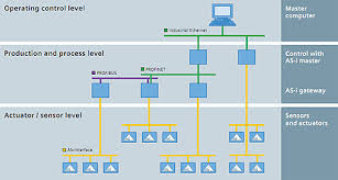 asi standard automation technology us siemens besides direct integration as interface can also be employed in a distributed manner via as i links as feeder for superior bus systems