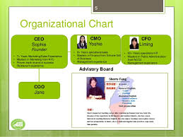 Organizational Chart For Coffee Shop Mobile Coffee Shop Startup Project