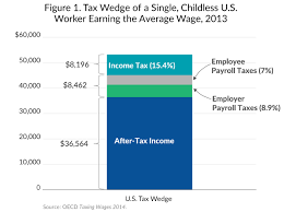 How To Figure Out Payroll Tax The Average U S Worker Pays Over 16 000 In Income And Payroll