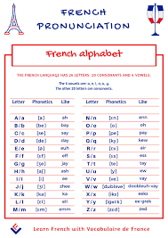 Every symbol has only one pronunciation. Learn How To Pronounce The French Alphabet By Vocabulaire De France Issuu