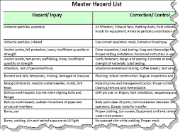 sample safety plan aha hazard controls list example