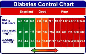 Glucose Levels Normal Chart