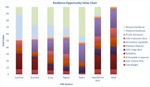 Resilience Opportunity Chart Download Scientific Diagram