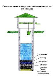 Альтернативная энергетика Очистка воды нанотехнологии реферат очистка воды нанотехнологии реферат очистка воды нанотехнологии реферат очистка воды нанотехнологии реферат