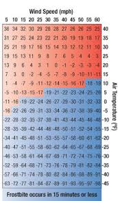 Hypothermia Time Chart Hypothermia