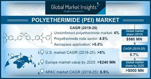 Health Pei Organizational Chart Global Polyetherimide Market To Cross 800 Mn Revenue By