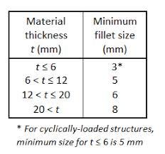 Minimum Size Of Fillet Welds Cisc Icca