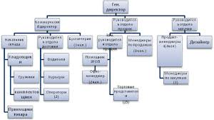 Реферат Кадровая политика предприятия на примере ОАО Рога и  Кадровая политика предприятия на примере ОАО amp quot Рога и копыта amp
