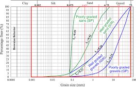 A Quantitative Method Of Describing Grain Size Distribution
