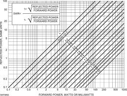 Swr Loss Chart Transmission Lines And Swr Nuts Volts Magazine