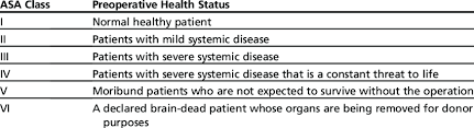 Asa Physical Status Classification Download Table