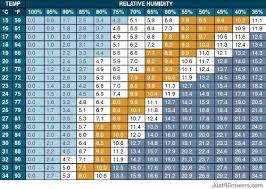 Vpd Chart High Times Understanding Vapor Pressure Deficit High Times