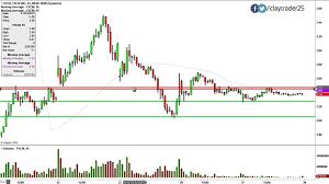 Fxcm Stock Price Chart Fxcm Inc Fxcm Stock Chart Technical Analysis For 01 27 15