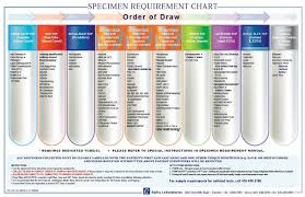 Blood Test Tube Color Chart Draw Of Order Bar Chart Order Of Draw Alpha Laboratories