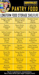 Canned Food Expiration Dates Chart The Best Survival Food Canned Food And Pantry Food Shelf Life
