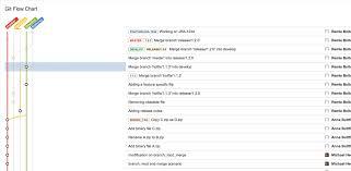 Git Flow Chart Version History Atlassian Marketplace