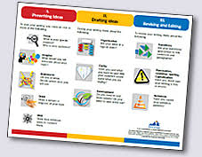 Vdoe English Standards Of Learning Resources Online Writing