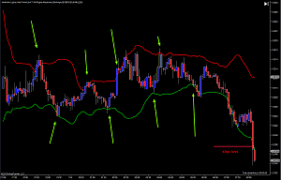 Bollinger Bands 5 Minute Chart Scalping Video Journals With A Semiautomatic Technic How