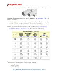 Plastic Pipe Schedule Chart Pin On Woodworking Reference Sheets