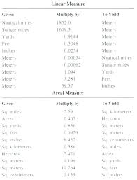 Meters To Feet Chart 1 Yard In Feet Epiknow Com