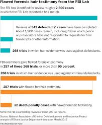 fbi acknowledges flawed forensic testimony affected at least  fbi acknowledges flawed forensic testimony affected at least 32 death penalty cases