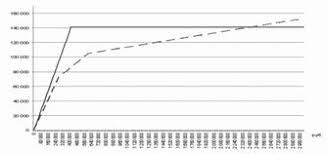 Дипломная работа Исчисление и уплата страховых взносов во  Примечание линия страховые взносы пунктирная линия ЕСН