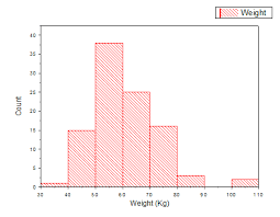Help Online Tutorials Histogram With Distribution Curve